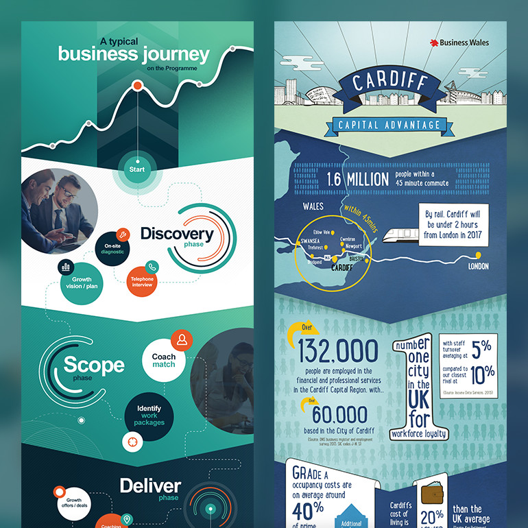 Welsh Government - Business Wales infographics